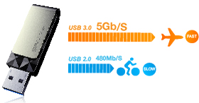 USB 3.0 Ultra Fast Transfer Rate