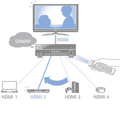 Input Selection in HDMI Standby Through Mode
