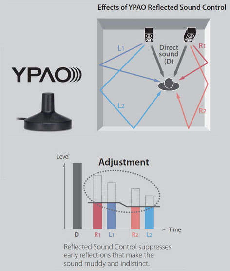 YPAO™ R.S.C. (Reflected Sound Control) Sound Optimization