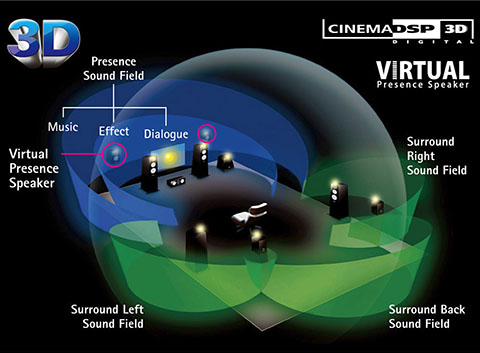 HD AudioWith CINEMA DSP 3D and Virtual Presence Speaker