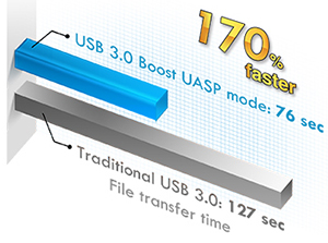ASUS USB 3.0 Boost technology