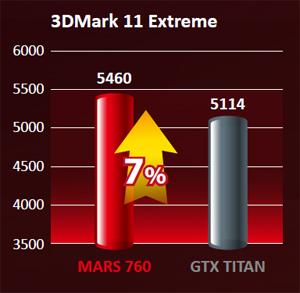 7% faster than GTX Titan
