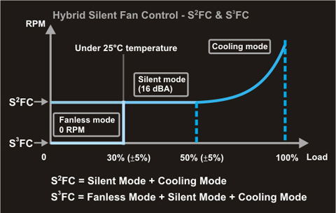 Details of Seasonic Hybrid Silent Fan Control