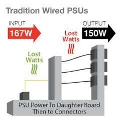 Tradition Power Supplies