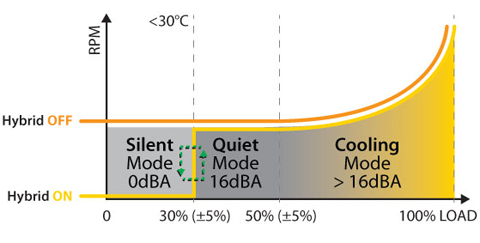 Total Thermal System (Hybrid-Fan Mode)