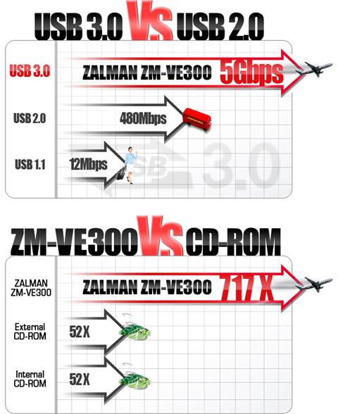 ZM-VE300