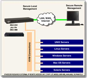 Access Servers Anywhere with Optional IP Remote Access Capability