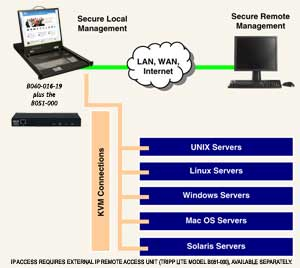 Access Servers Anywhere