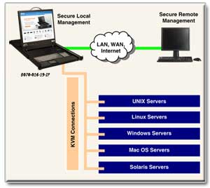 Access Servers Anywhere with Built-In IP Remote Access Capability