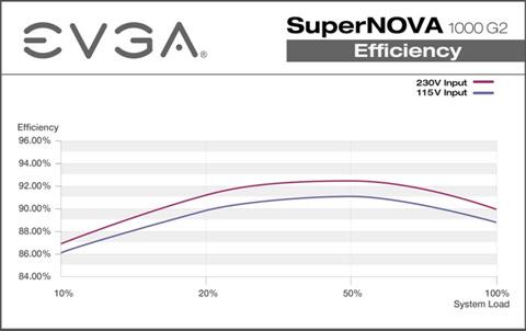 EVGA Power Supply