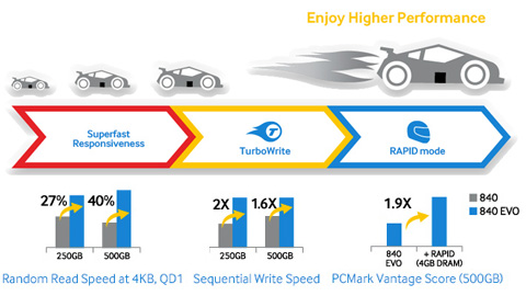 Experience a brand new, faster performance
