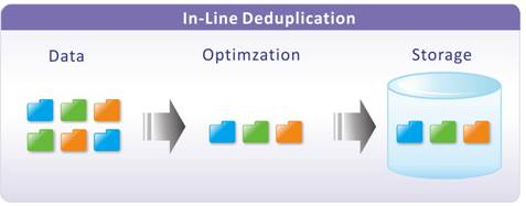 In-Line Deduplication