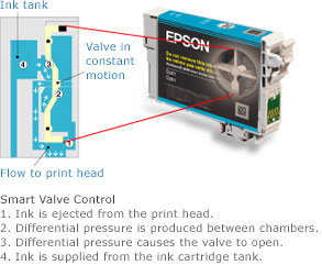 Get outstanding prints with SmartValve technology
