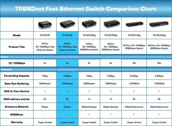 TRENDnet Fast Ethernet Switch Comparison Chart