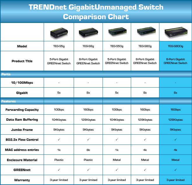 TRENDnet Gigabit Unmanaged Switch Comparison Chart