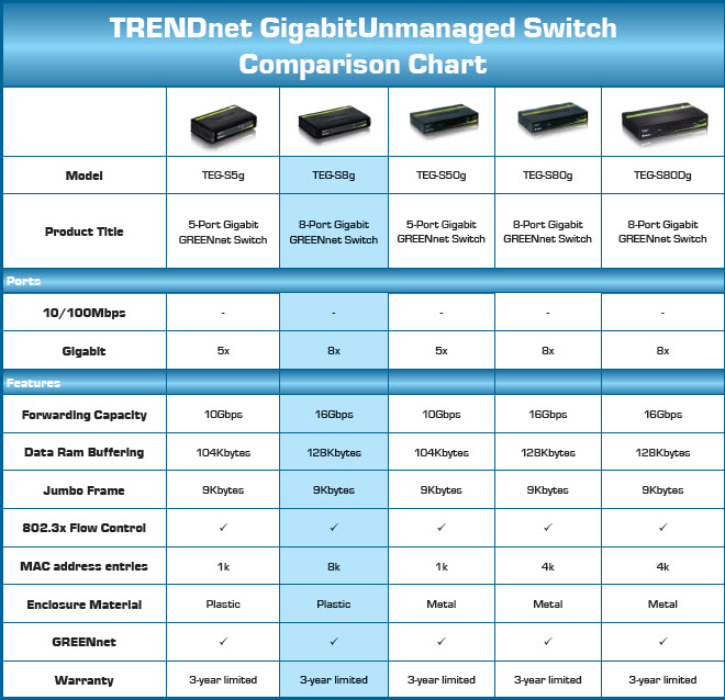 TRENDnet Gigabit Unmanaged Switch Comparison Chart