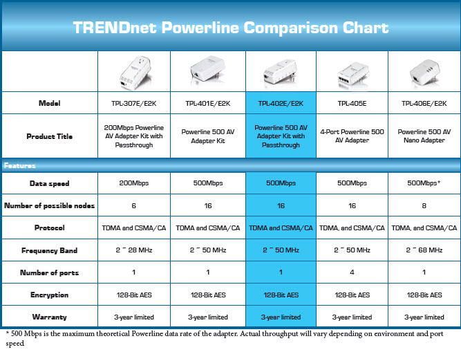 TRENDnet Powerline Comparison Chart