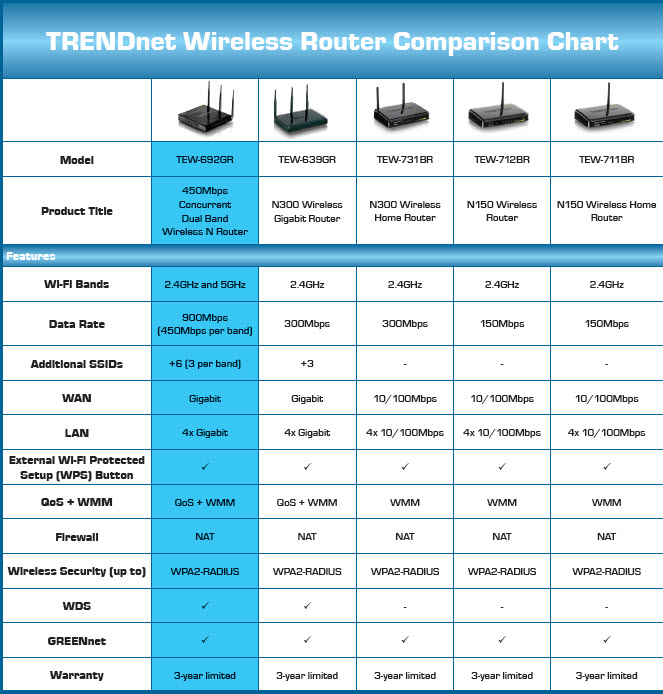 TRENDnet Wireless Router Comparison Chart