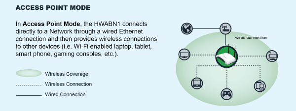 HWABN1 Access Point Mode