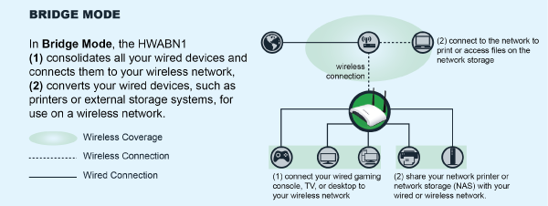 HWABN1 Bridge Mode