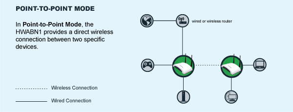 HWABN1 Point-to-Point Mode