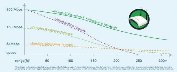 HWABN1 Performance Chart
