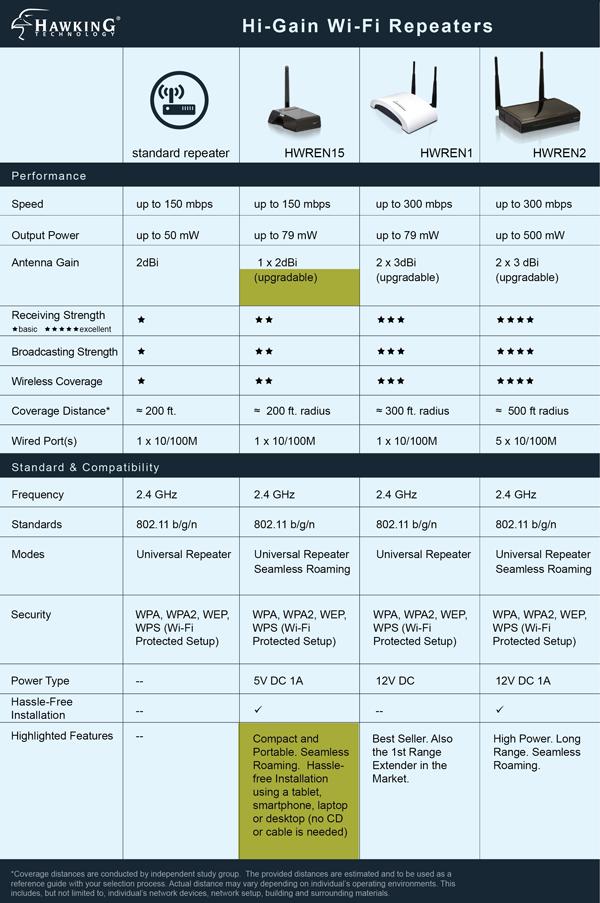 Range Extender Chart