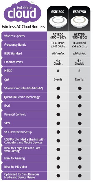 ESR1750 Consumer Wireless Router Comparison Chart