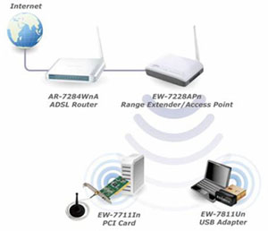 Edimax EW-7228APn 3 modes