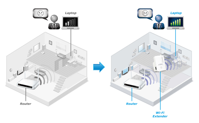 Edimax EW-7438RPn extend your wifi signal by 11n speed