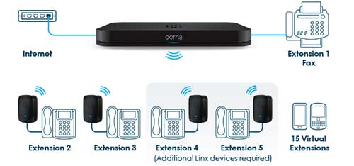Ooma Office Setup