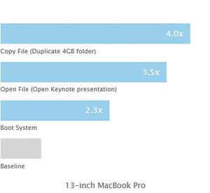 Apple MacBook Retina display