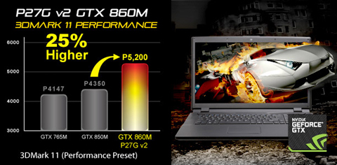 GTX 880M: Skyrocketing Gaming Performance