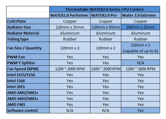 Thermaltake WATER2.0 Series CPU Liquid Coolers