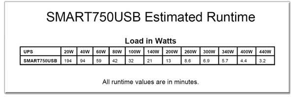 SMART750USB Runtime Chart