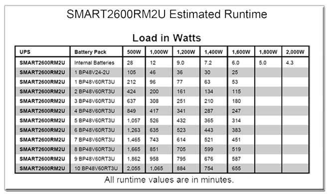 SMART2600RM2U Runtime Chart