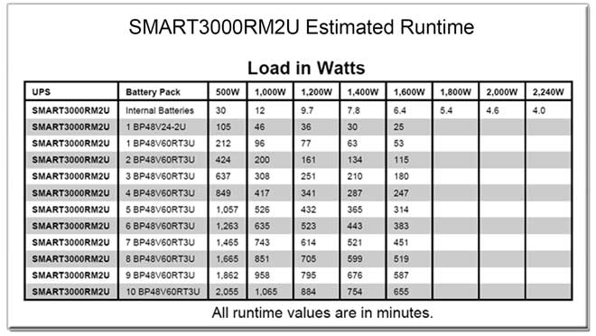 SMART3000RM2U Runtime Chart