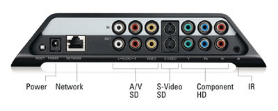 Slingbox SOLO - Connections