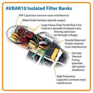 Isolated Filter Banks