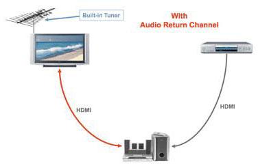 Audio Return Channel