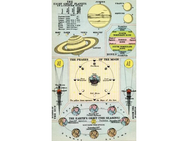 1930s Diagram Of The Eight Great Planets On A Uniform Scale The
