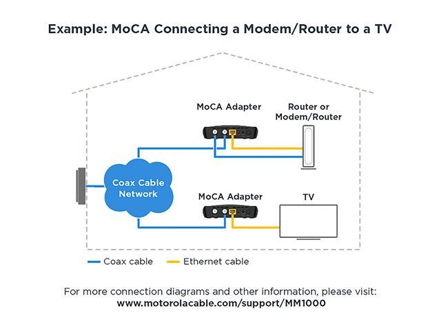 Motorola MoCA Bonded 2 0 Adapter, 1,000 Mbps Ethernet Over Cable Coax Or  FiOS Coax, US Plug (MM1000) - Newegg com