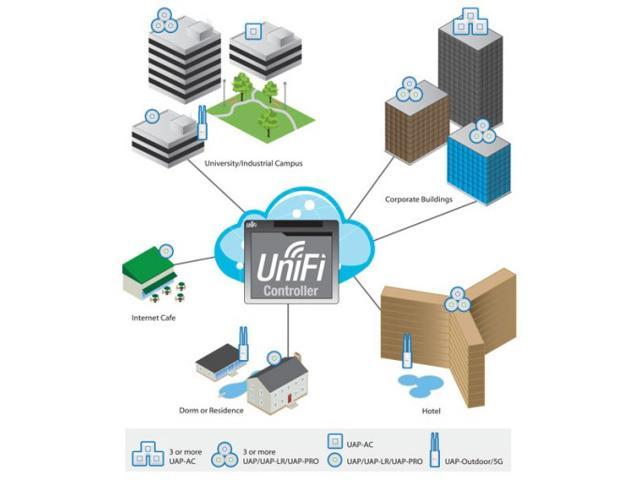 Ubiquiti Unifi AP-AC, UAP AC, UAP-AC Dual Band Access Point a/b/g/n/ac 3x3  MIMO - Newegg com
