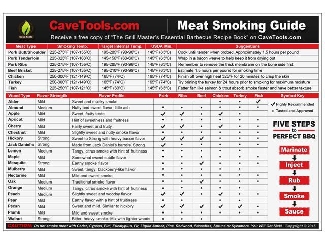 Meat smoking guide best wood temperature chart outdoor magnet