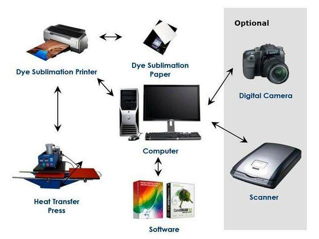 Dye Sublimon Heat Transfer Paper Inkjet Printer 100 Sheets 8 5