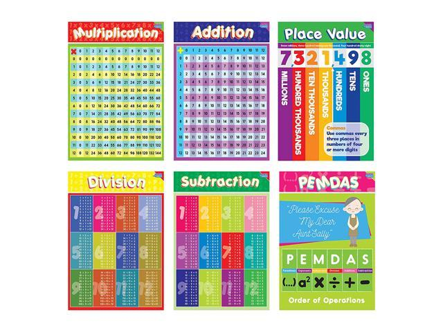Educational Math Posters for Kids by business Basics for Kids - Perfect for  Children Rooms & School Classrooms Teach Multiplication Addition
