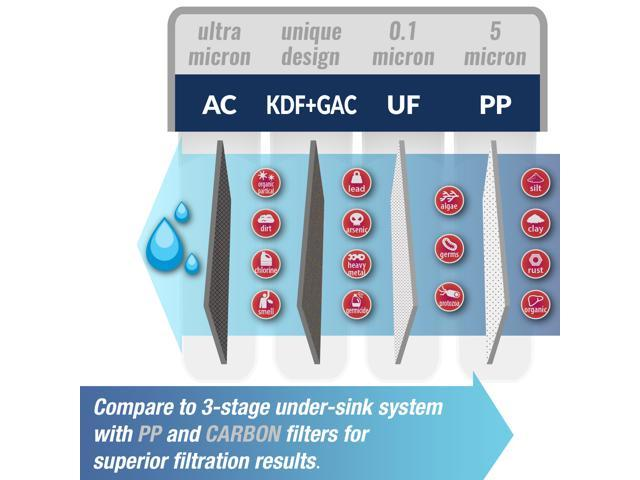 iSpring 4-Stage Ultrafiltration Water Filter System CU-A4 with Sediment,  UF, KDF, and Activated Carbon Filtration Media - Newegg com