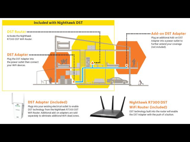 Refurbished: NETGEAR R7300 Nighthawk AC1900 Smart Wireless WiFi Gigabit  Router w/t DST - Newegg com