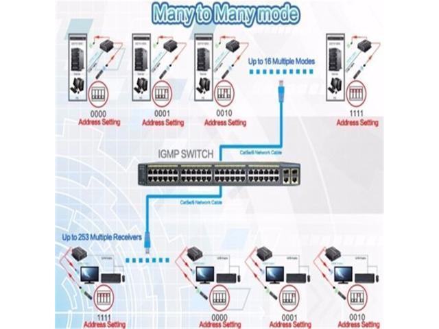 Tesla Smart Broadcast USB 120M HDMI KVM Many to Many Over IP Extender w/ IR  Cat5E/6 - Newegg com