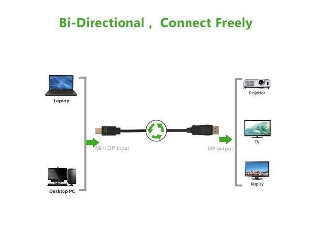 Mini DisplayPort to DisplayPort Cable 15 feet, UVOOI Bi-Directional  DisplayPort to Mini DisplayPort Cable 4K@60Hz (Thunderbolt 2  Compatible)-Mini DP